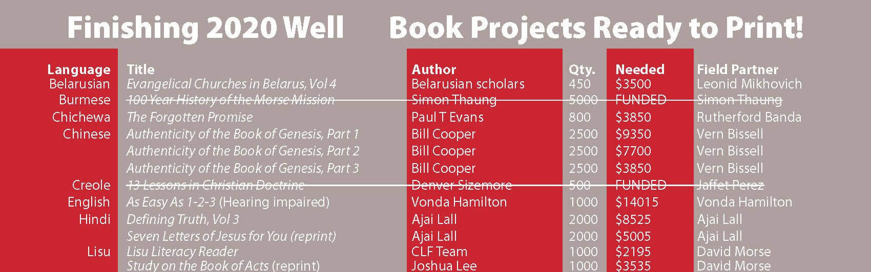 Finish 2020 Well Project List Top